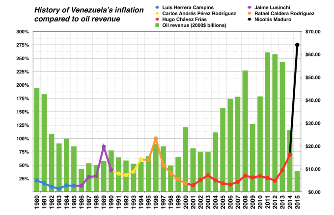 venezuela_historic_inflation_vs-_oil_revenue-1