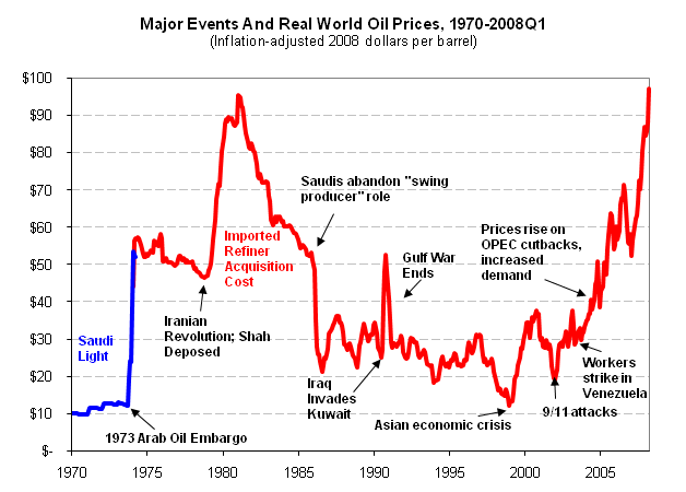 world-oil-prices-1970-2008