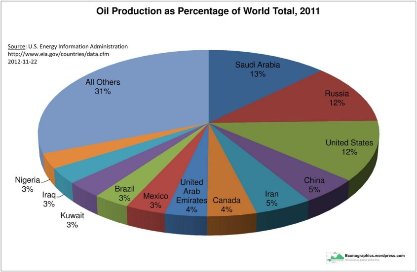 oil-production-as-percentage-of-world-total