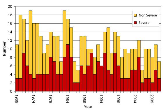 tc-graph-1969-2012