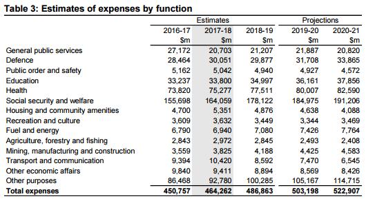 Expenses 2017