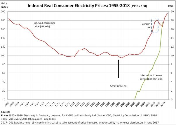 real-electricity-prices-