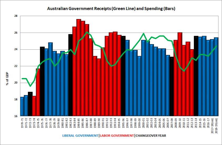 Government Receipts and Spending Graph