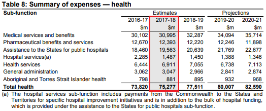 Health 2017-18 budget.png